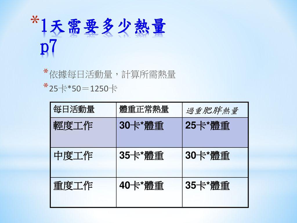 1天需要多少熱量 p7 輕度工作 30卡*體重 25卡*體重 中度工作 35卡*體重 重度工作 40卡*體重 依據每日活動量,計算所需熱量