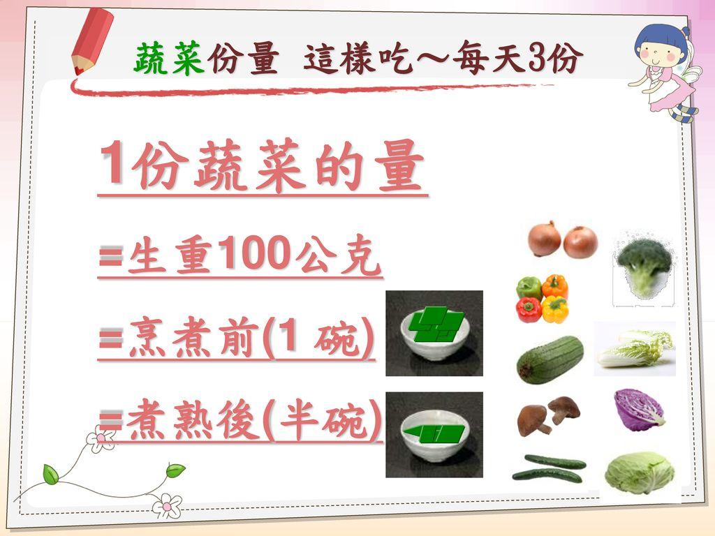 蔬菜份量 這樣吃~每天3份 1份蔬菜的量 =生重100公克 =烹煮前(1 碗) =煮熟後(半碗)
