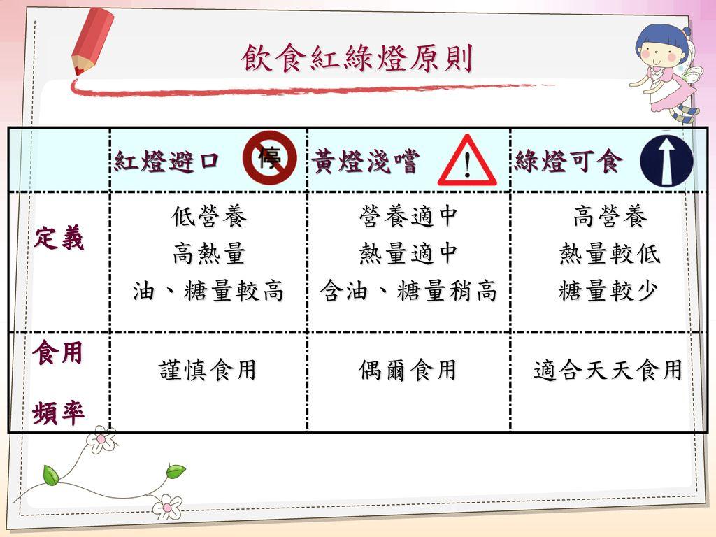 飲食紅綠燈原則 紅燈避口 黃燈淺嚐 綠燈可食 定義 食用 頻率 低營養 高熱量 油、糖量較高 營養適中 熱量適中 含油、糖量稍高 高營養