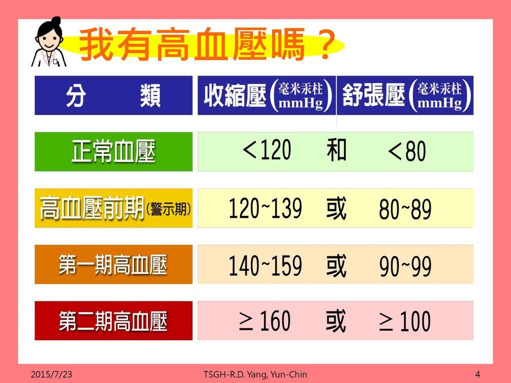 我有高血壓嗎? 2015/7/23 TSGH-R.D. Yang, Yun-Chin