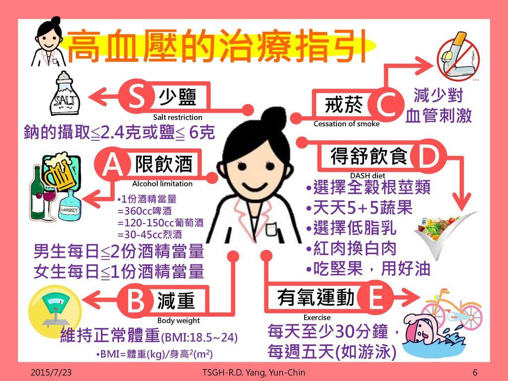 高血壓的治療指引 S C D A E B 少鹽 戒菸 得舒飲食 限飲酒 有氧運動 減重 減少對 血管刺激 鈉的攝取≦2.4克或鹽≦ 6克