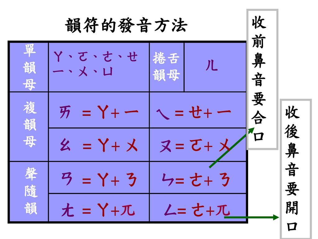 韻符的發音方法 收前鼻音要合口 ㄞ = ㄚ+ ㄧ ㄟ = ㄝ+ ㄧ ㄠ = ㄚ+ ㄨ ㄡ = ㄛ+ ㄨ ㄢ = ㄚ+ ㄋ ㄣ = ㄜ+ ㄋ