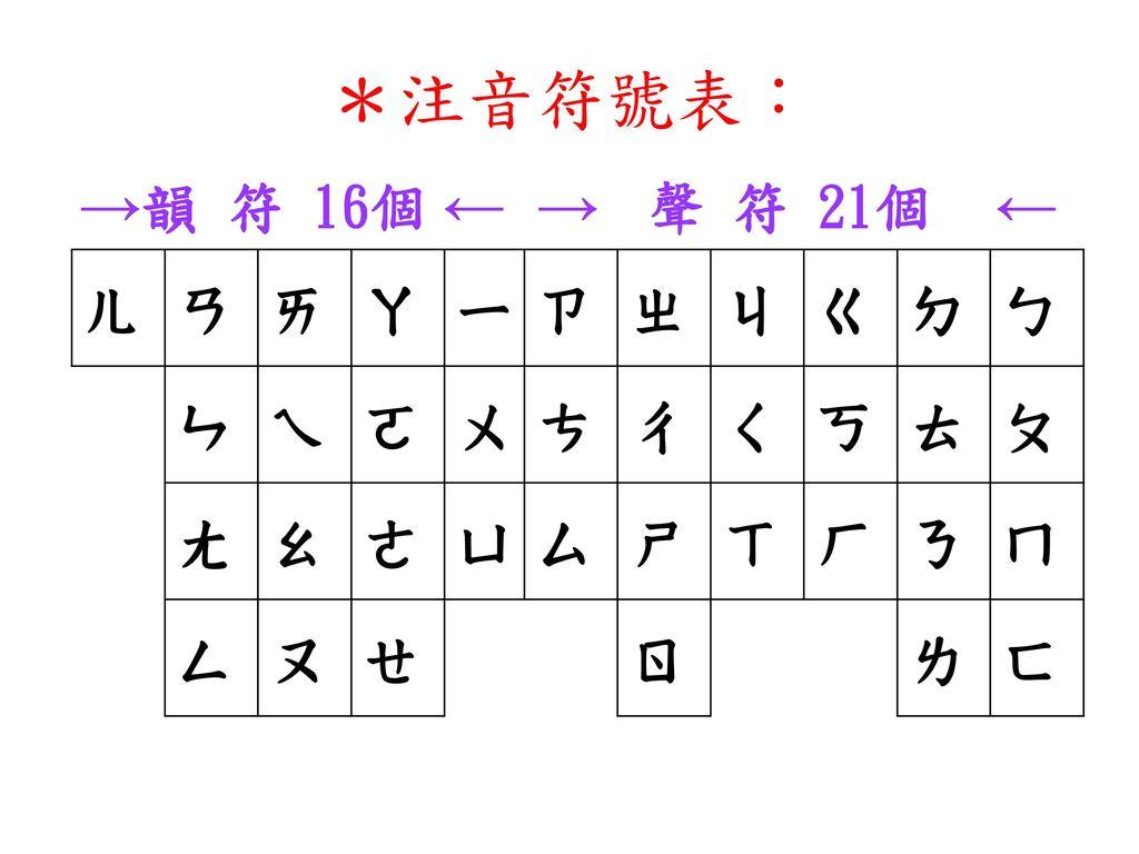 *注音符號表: →韻 符 16個 ← → 聲 符 21個 ← ㄦ ㄢ ㄞ ㄚ ㄧ ㄗ ㄓ ㄐ ㄍ ㄉ ㄅ ㄣ ㄟ ㄛ ㄨ ㄘ ㄔ ㄑ ㄎ ㄊ