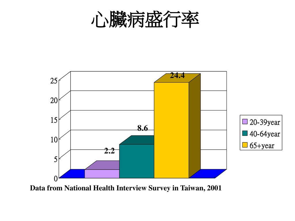 心臟病盛行率 Data from National Health Interview Survey in Taiwan, 2001