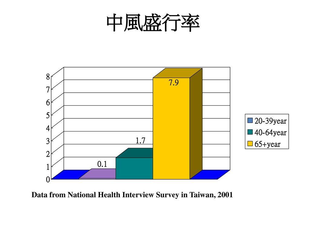 中風盛行率 Data from National Health Interview Survey in Taiwan, 2001