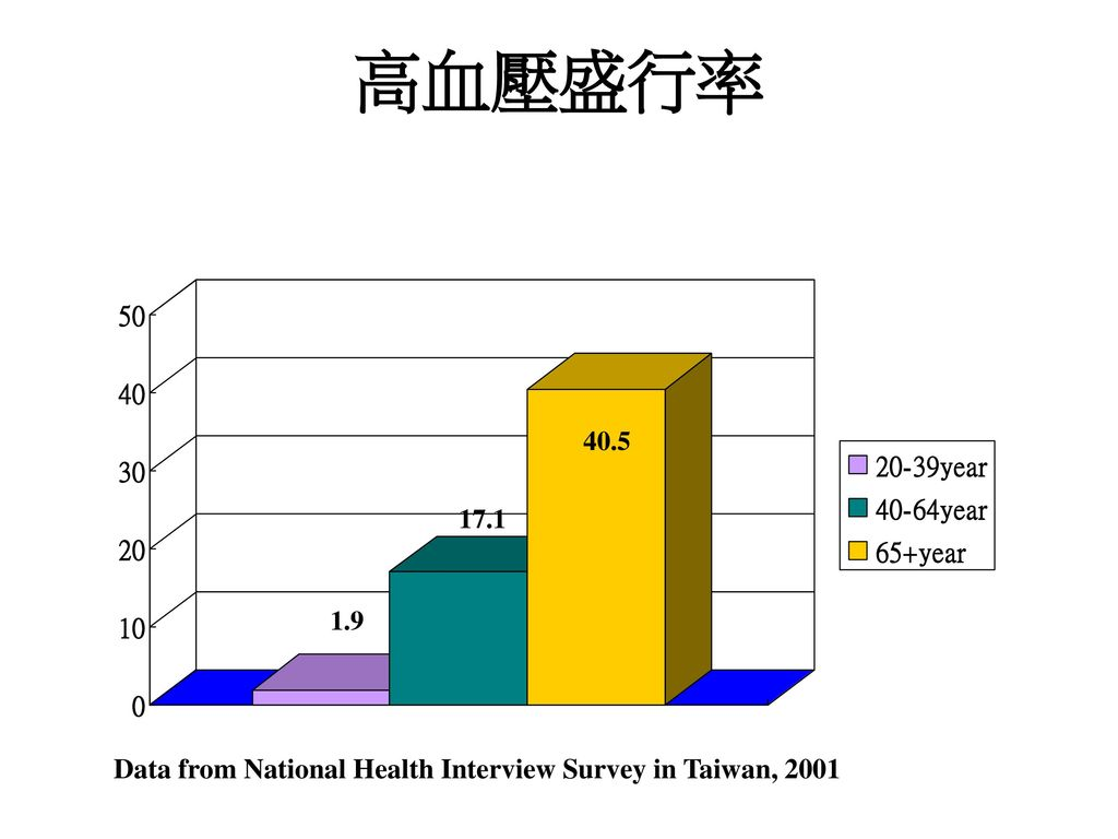 高血壓盛行率 Data from National Health Interview Survey in Taiwan, 2001