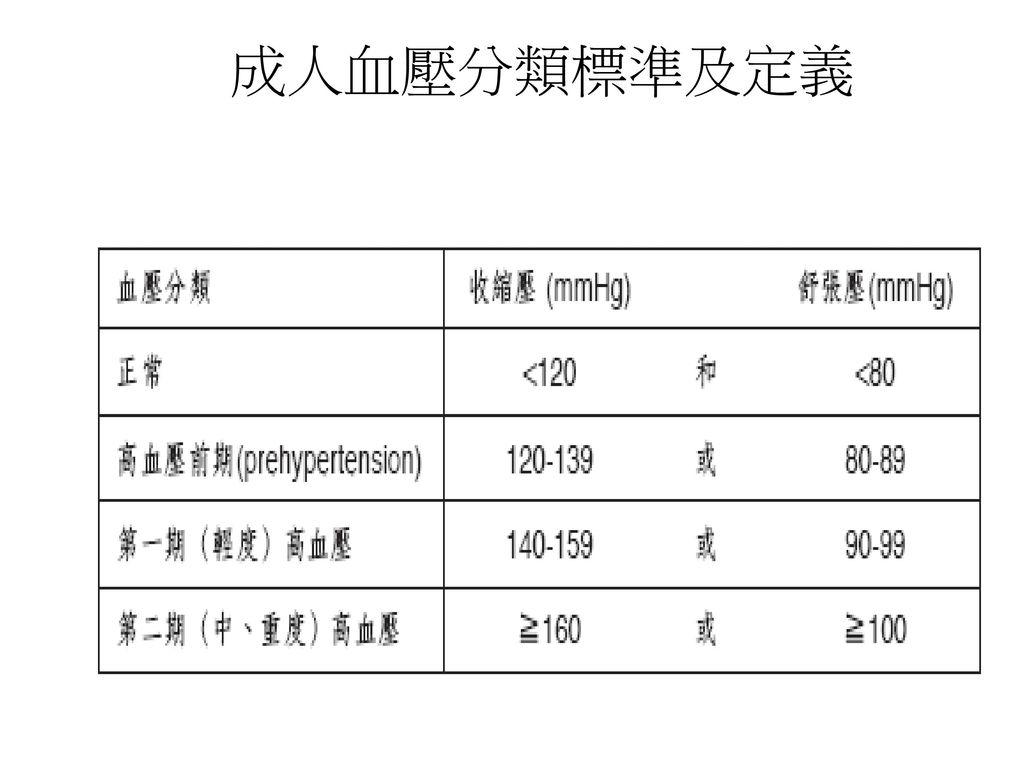 成人血壓分類標準及定義
