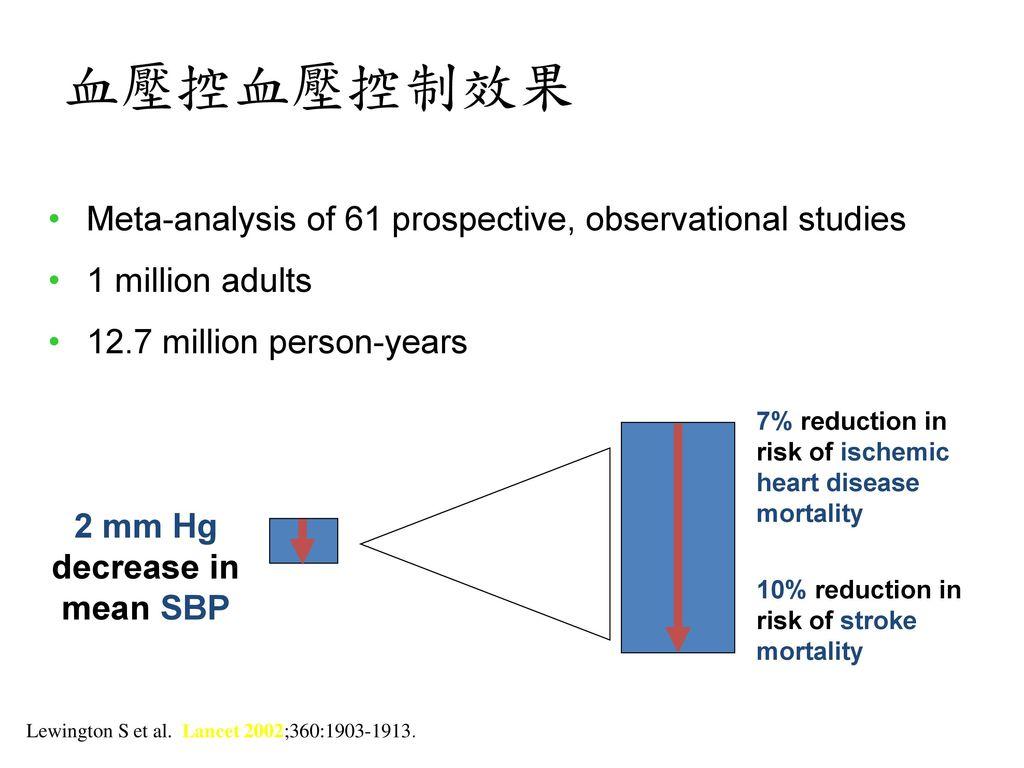 2 mm Hg decrease in mean SBP