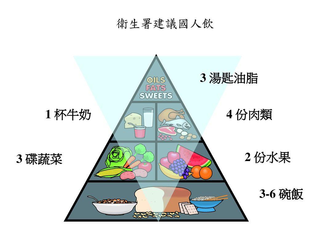 衛生署建議國人飲食 衛生署建議國人飲 3 湯匙油脂 1 杯牛奶 4 份肉類 3 碟蔬菜 2 份水果 3-6 碗飯