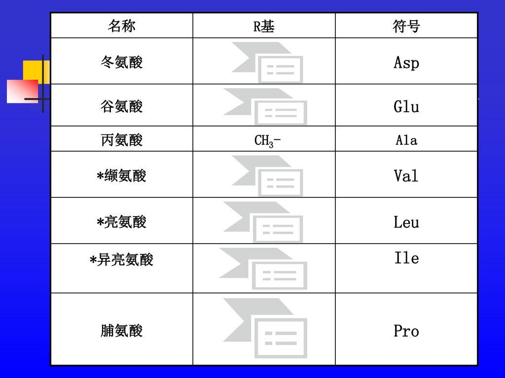Asp Glu Val Leu Ile Pro 名称 R基 符号 冬氨酸 谷氨酸 丙氨酸 CH3- Ala *缬氨酸 *亮氨酸 *异亮氨酸