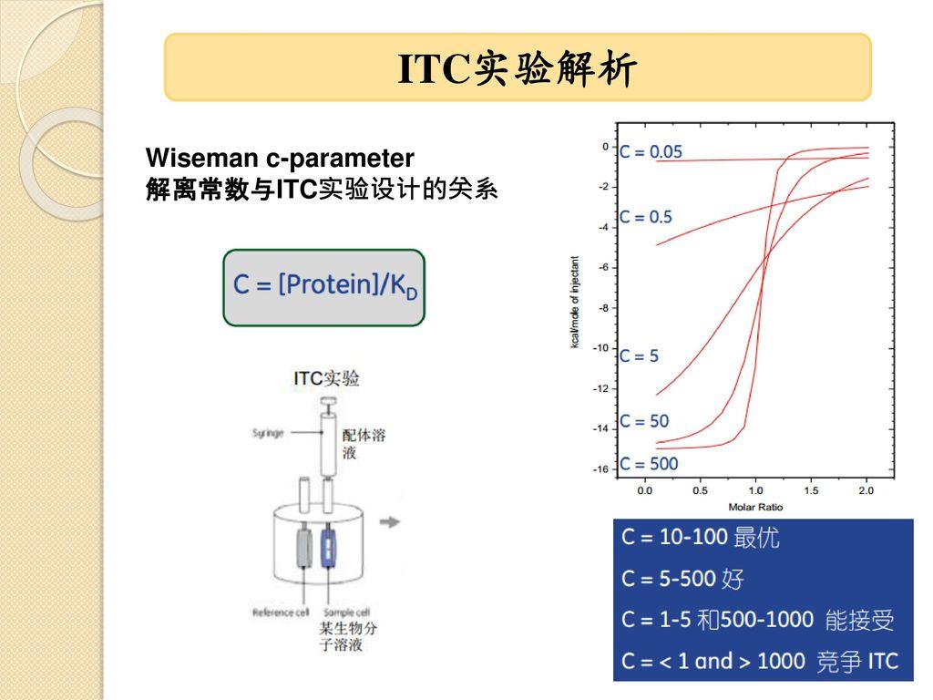 ITC实验解析 Wiseman c-parameter 解离常数与ITC实验设计的关系