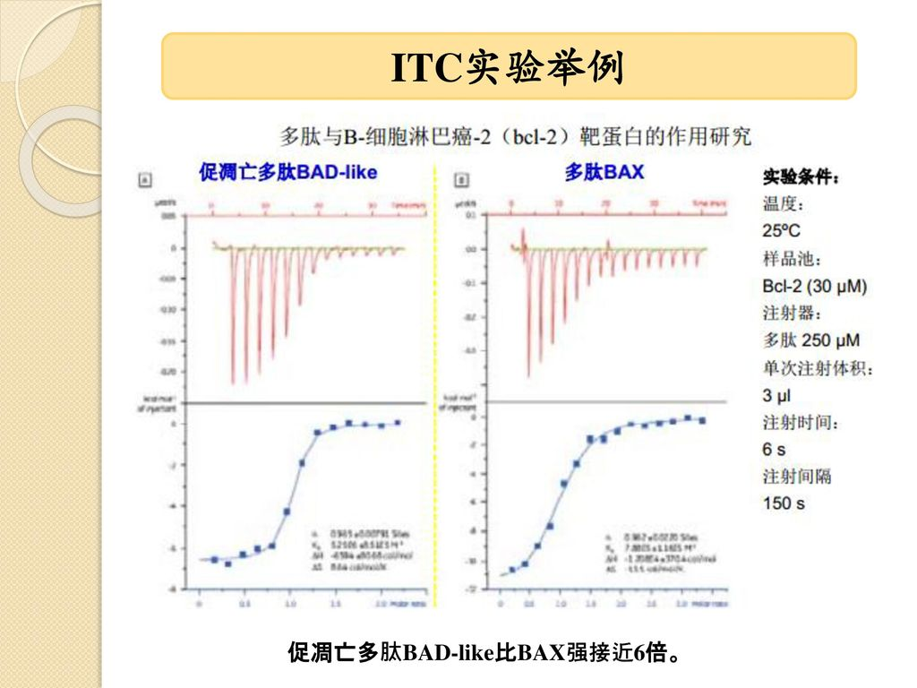ITC实验举例 促凋亡多肽BAD-like比BAX强接近6倍。