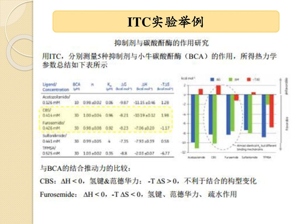 ITC实验举例
