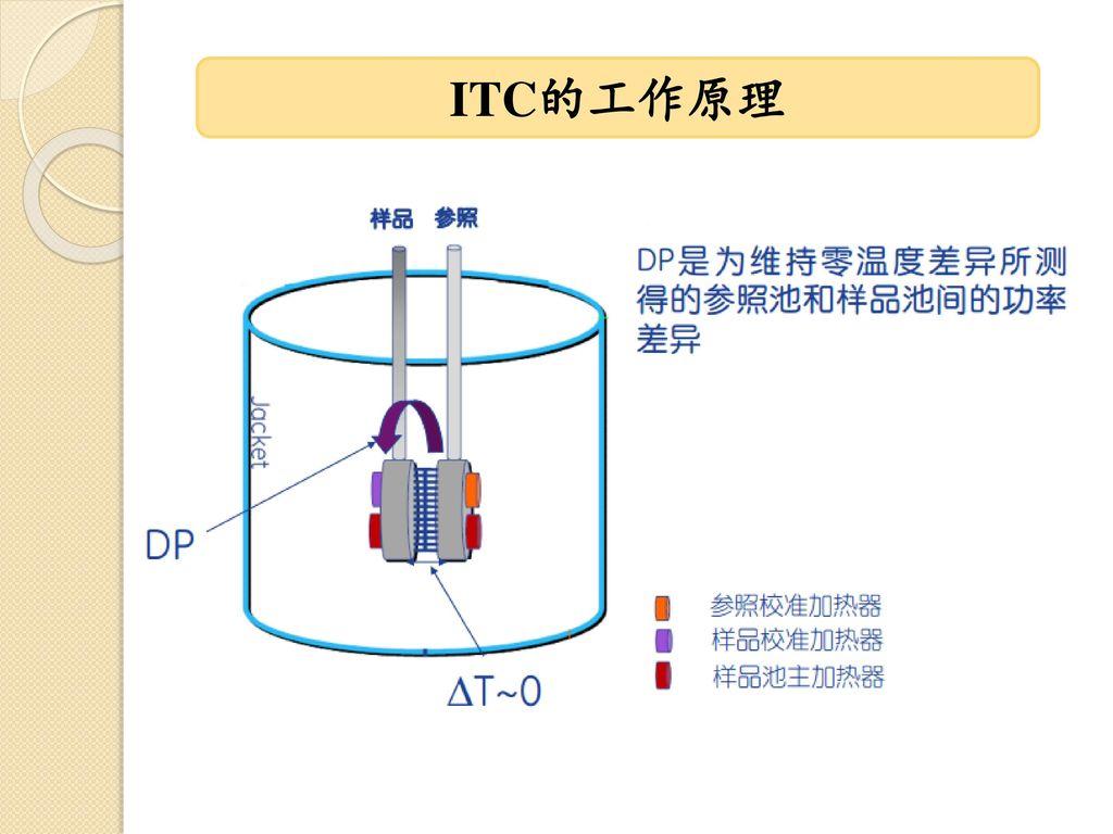 ITC的工作原理