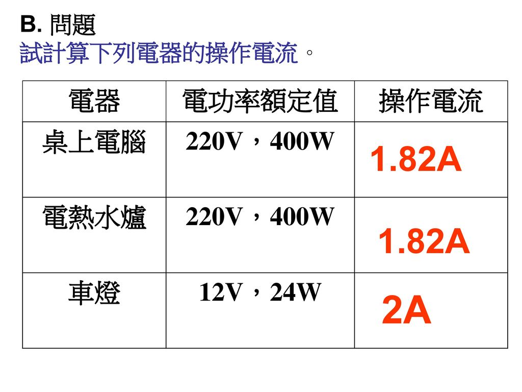 2A 1.82A 1.82A 電器 電功率額定值 操作電流 桌上電腦 220V,400W 電熱水爐 車燈 12V,24W B. 問題