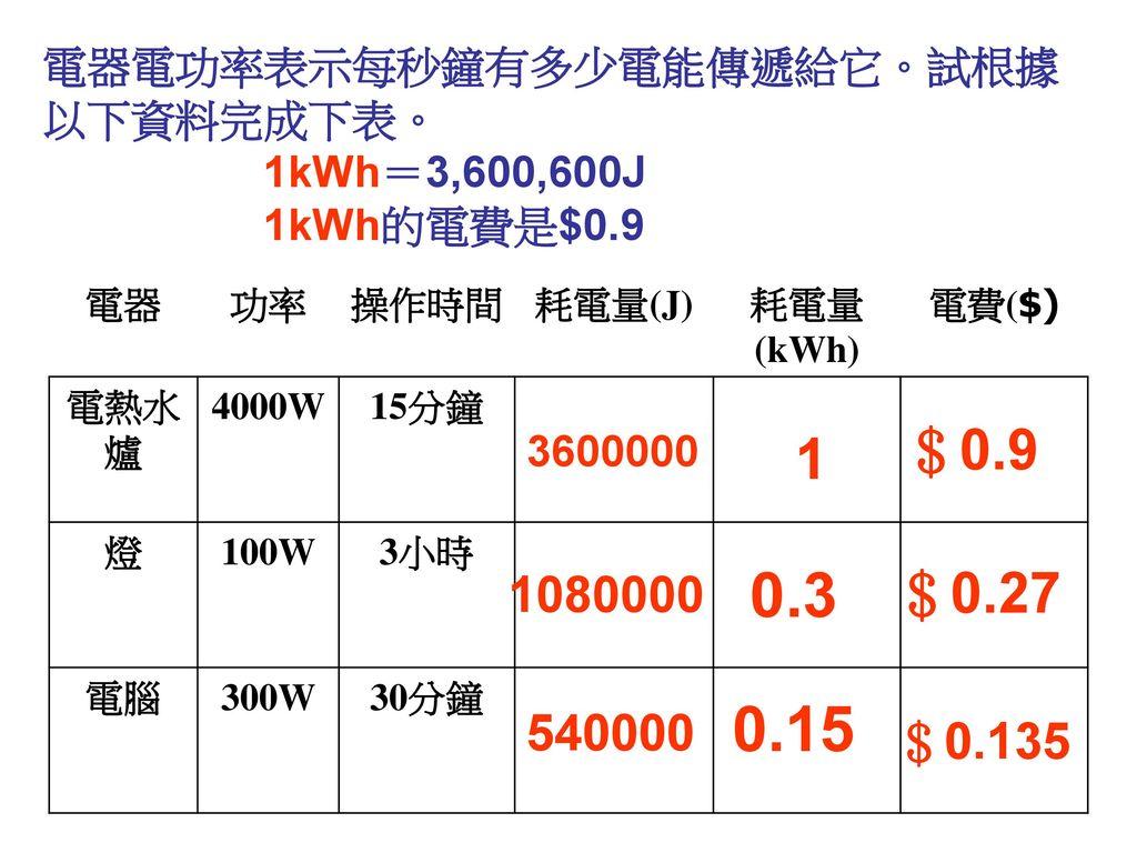 電器電功率表示每秒鐘有多少電能傳遞給它。試根據以下資料完成下表。