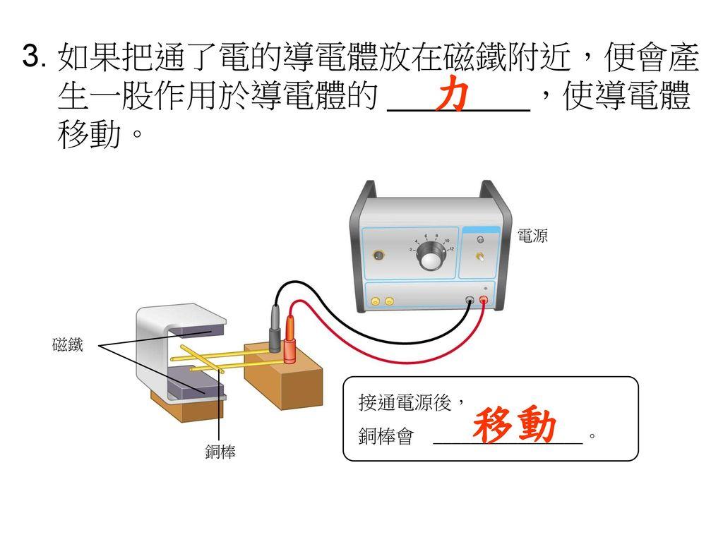 3. 如果把通了電的導電體放在磁鐵附近,便會產