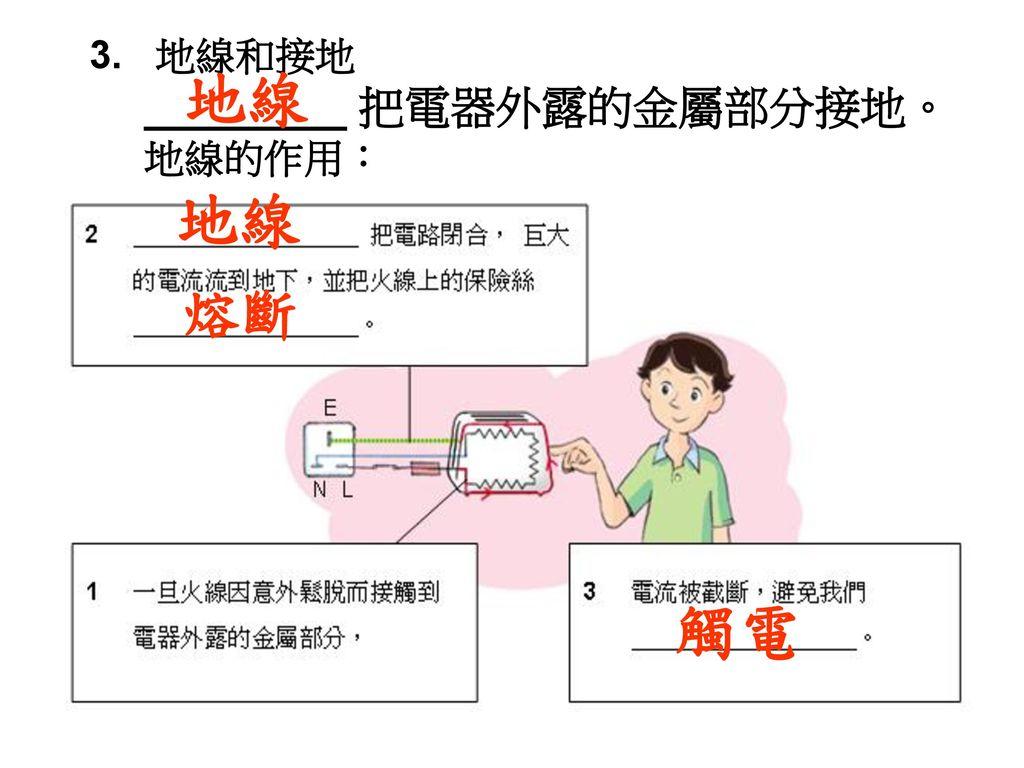 3. 地線和接地 ________ 把電器外露的金屬部分接地。 地線的作用: 地線 地線 熔斷 觸電