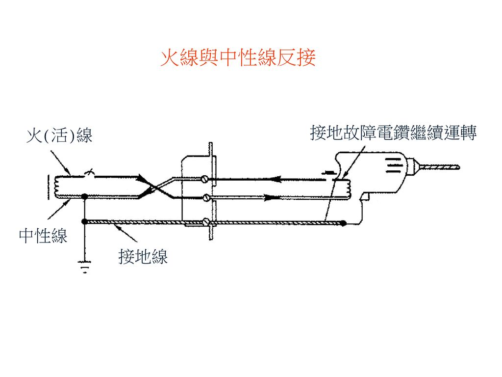 火線與中性線反接 火(活)線 接地故障電鑽繼續運轉 中性線 接地線