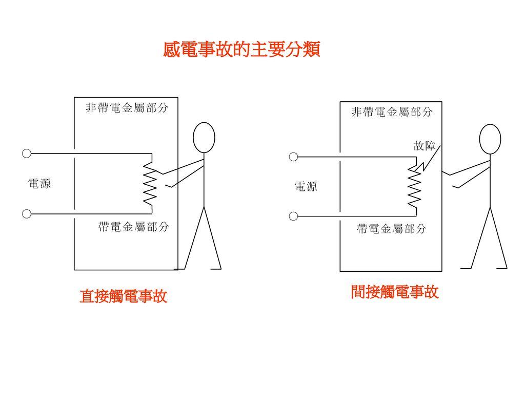 感電事故的主要分類 間接觸電事故 直接觸電事故