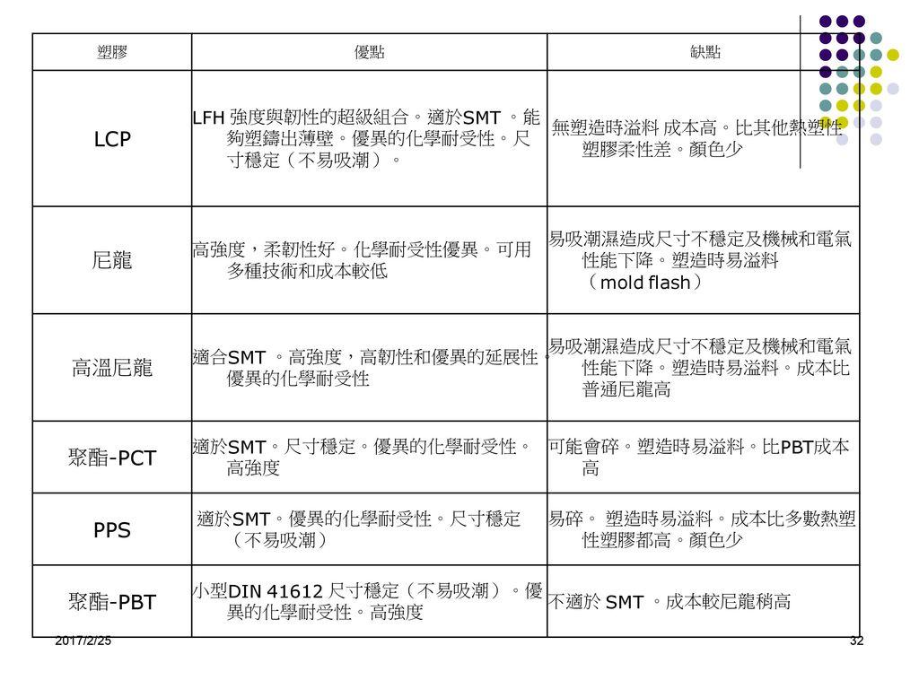 LCP 尼龍 高溫尼龍 聚酯-PCT PPS 聚酯-PBT