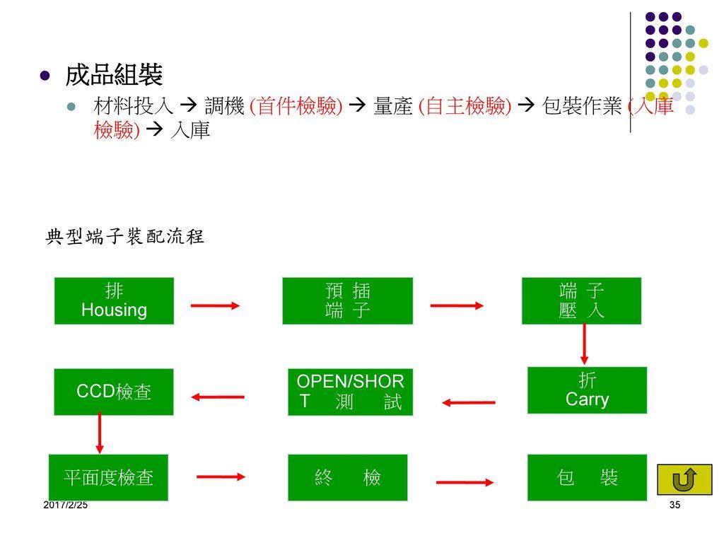 成品組裝 材料投入  調機 (首件檢驗)  量產 (自主檢驗)  包裝作業 (入庫檢驗)  入庫 典型端子裝配流程 排