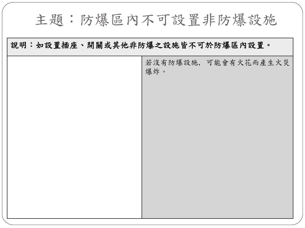 主題:防爆區內不可設置非防爆設施 說明:如設置插座、開關或其他非防爆之設施皆不可於防爆區內設置。