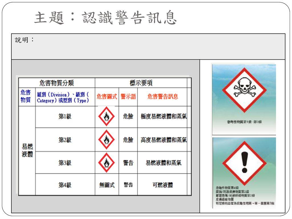 主題:認識警告訊息 說明: