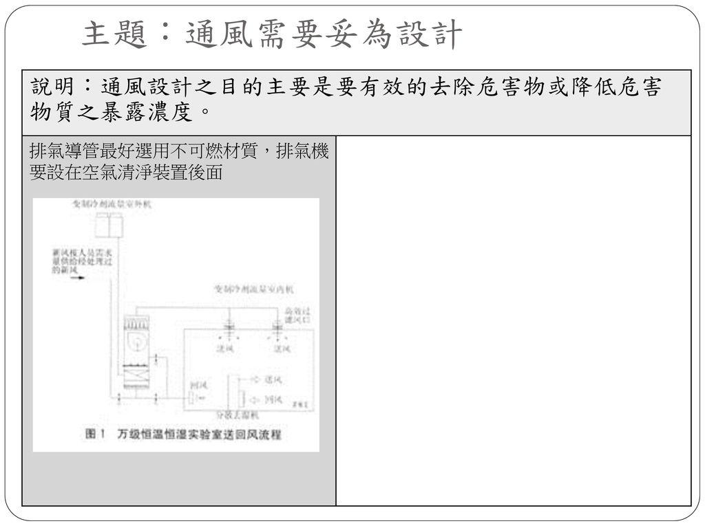 主題:通風需要妥為設計 說明:通風設計之目的主要是要有效的去除危害物或降低危害物質之暴露濃度。