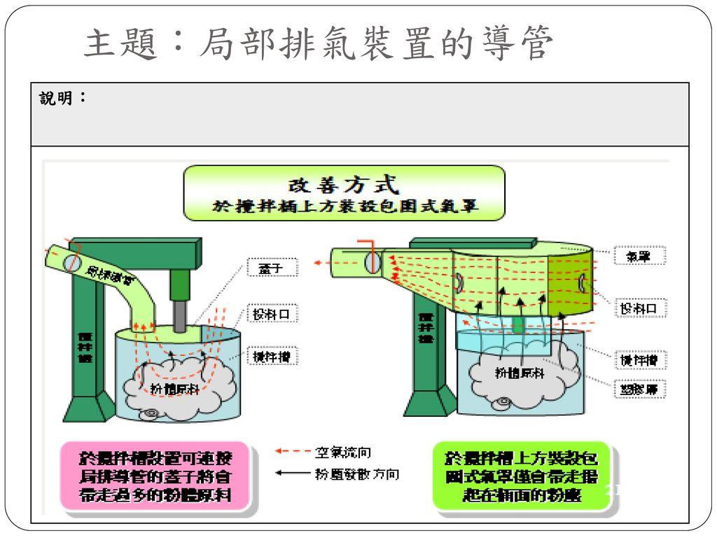 主題:局部排氣裝置的導管 說明:
