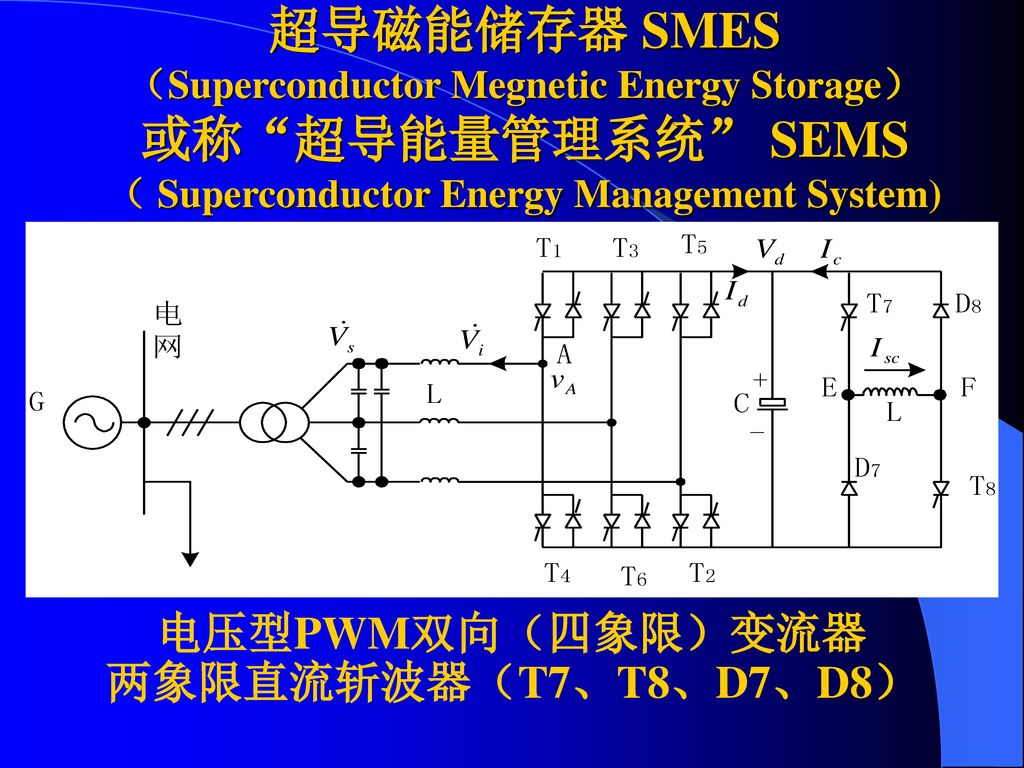 超导磁能储存器 SMES (Superconductor Megnetic Energy Storage) 或称 超导能量管理系统 SEMS( Superconductor Energy Management System)