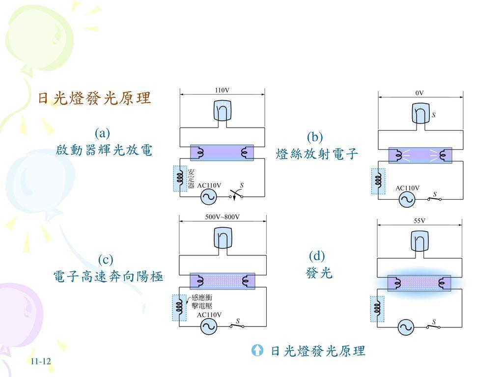 日光燈發光原理 日光燈發光原理 (a) (b) 啟動器輝光放電 燈絲放射電子 (d) (c) 發光 電子高速奔向陽極 日光燈發光原理