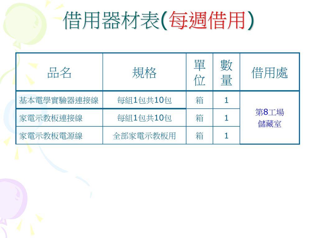 借用器材表(每週借用) 品名 規格 單位 數量 借用處 基本電學實驗器連接線 每組1包共10包 箱 1 第8工場 儲藏室 家電示教板連接線