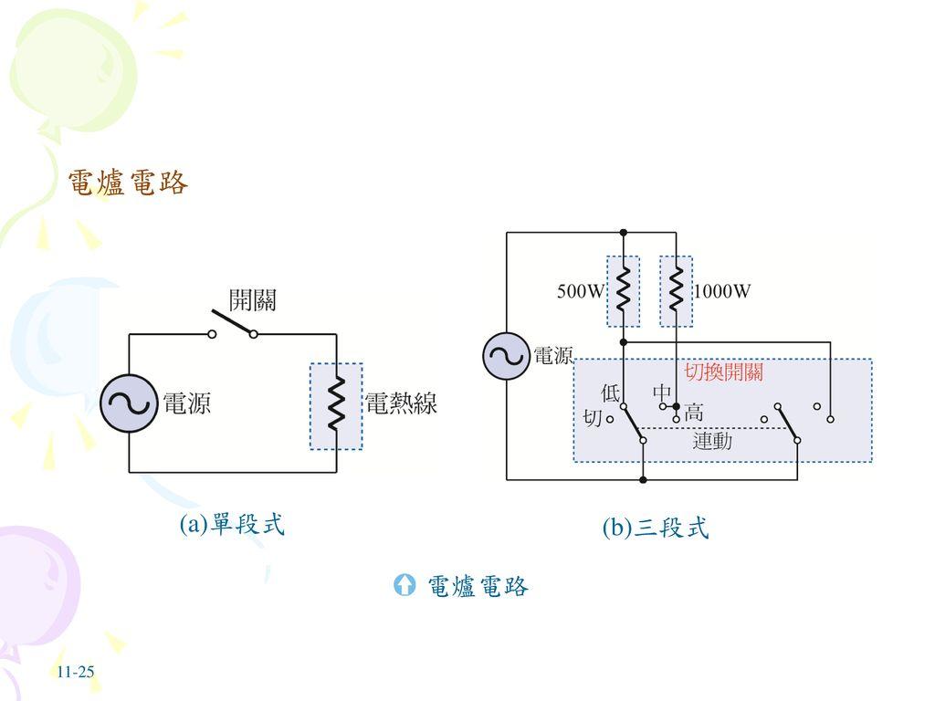 電爐電路 (a)單段式 (b)三段式 電爐電路 11-25