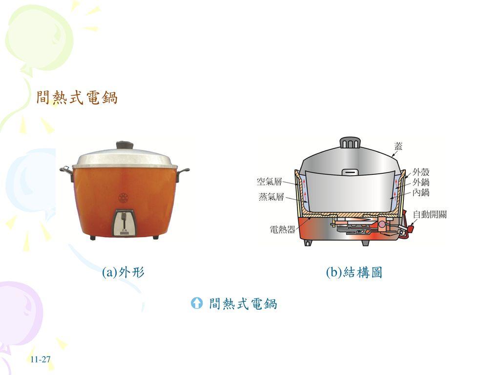 間熱式電鍋 (a)外形 (b)結構圖 間熱式電鍋 11-27