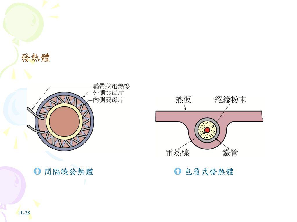 發熱體 間隔繞發熱體 包覆式發熱體 11-28