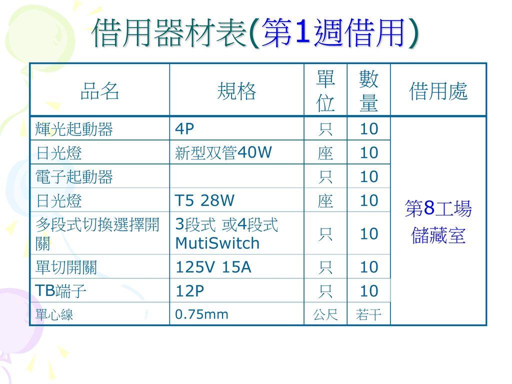 借用器材表(第1週借用) 品名 規格 單位 數量 借用處 第8工場 儲藏室 輝光起動器 4P 只 10 日光燈 新型双管40W 座