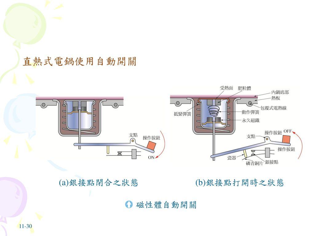直熱式電鍋使用自動開關 (a)銀接點閉合之狀態 (b)銀接點打開時之狀態 磁性體自動開關 11-30