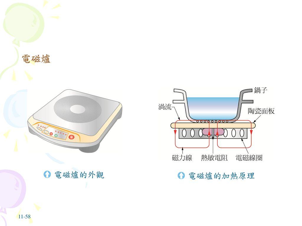 電磁爐 電磁爐的外觀 電磁爐的加熱原理 11-58