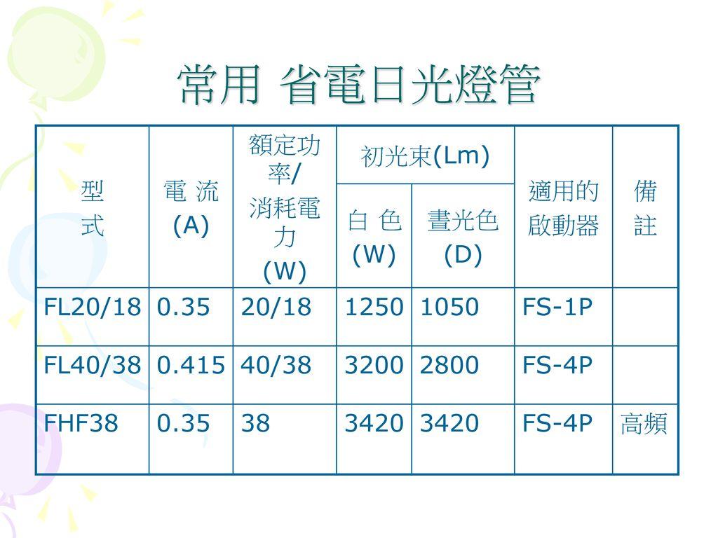 常用 省電日光燈管 型 式 電 流 (A) 額定功率/ 消耗電力 (W) 初光束(Lm) 適用的 啟動器 備 註 白 色 晝光色 (D)