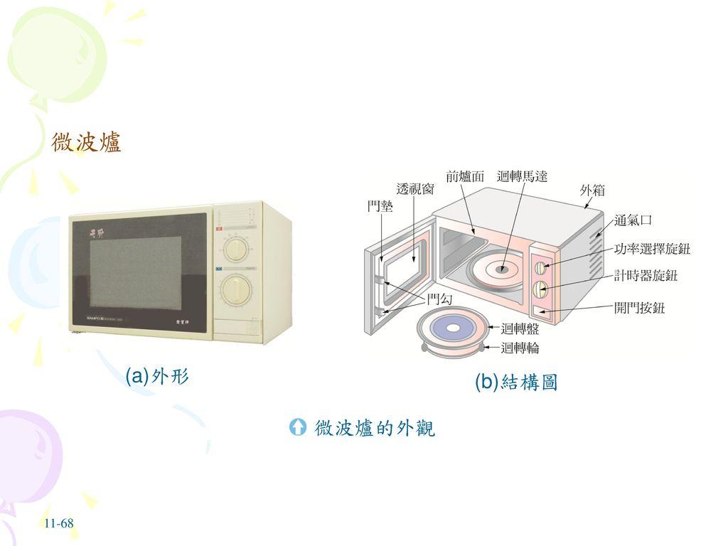 微波爐 (a)外形 (b)結構圖 微波爐的外觀 11-68