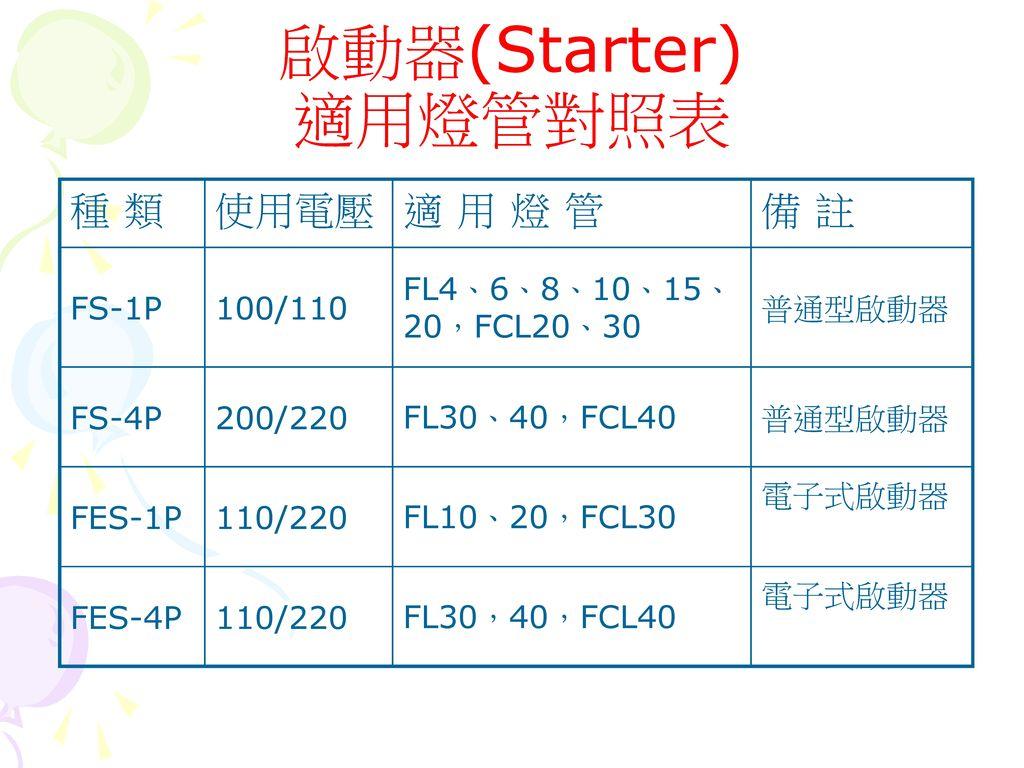 啟動器(Starter) 適用燈管對照表 種 類 使用電壓 適 用 燈 管 備 註 FS-1P 100/110