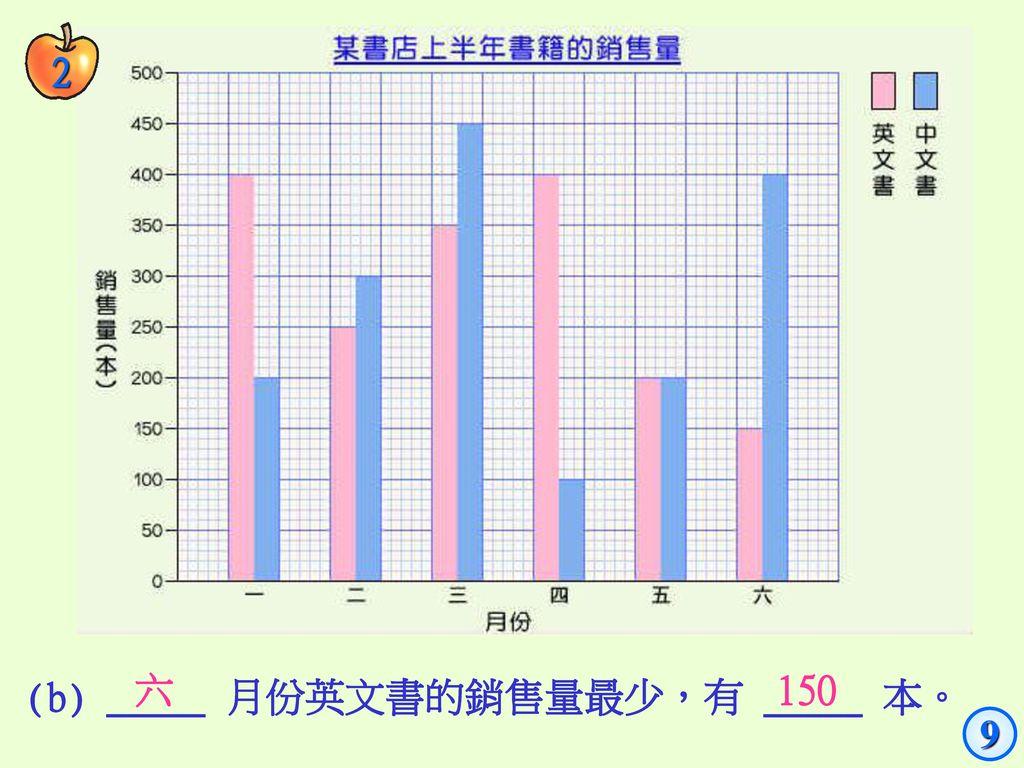 2 六 150 (b) _____ 月份英文書的銷售量最少,有 _____ 本。 9