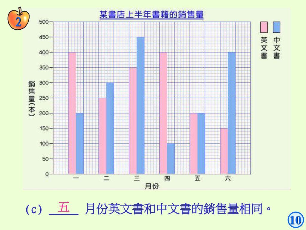 2 五 (c) _____ 月份英文書和中文書的銷售量相同。 10