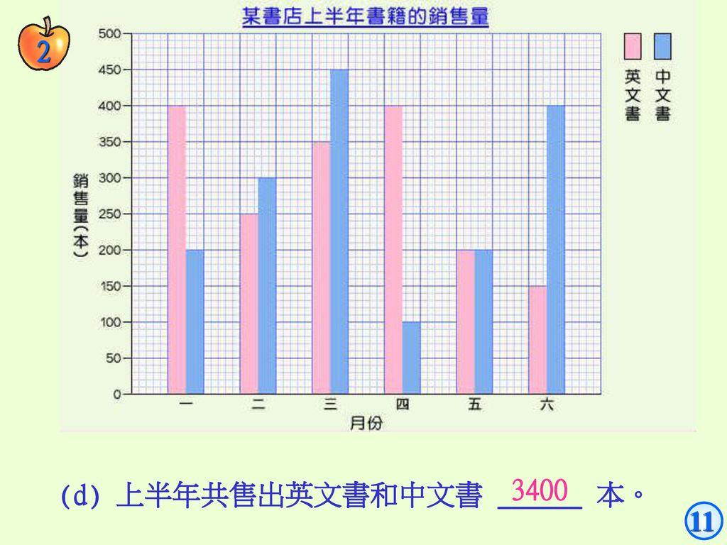2 3400 (d) 上半年共售出英文書和中文書 ______ 本。 11