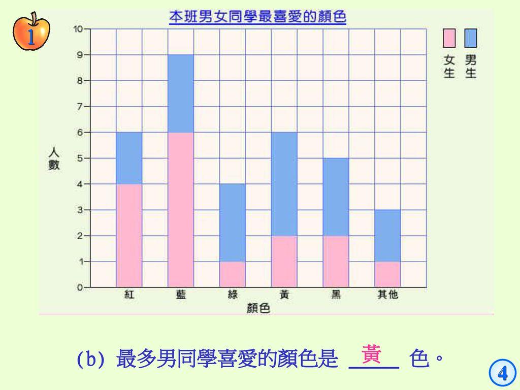1 黃 (b) 最多男同學喜愛的顏色是 _____ 色。 4