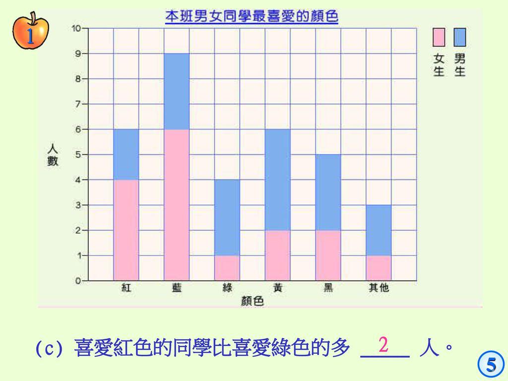 1 (c) 喜愛紅色的同學比喜愛綠色的多 _____ 人。 2 5