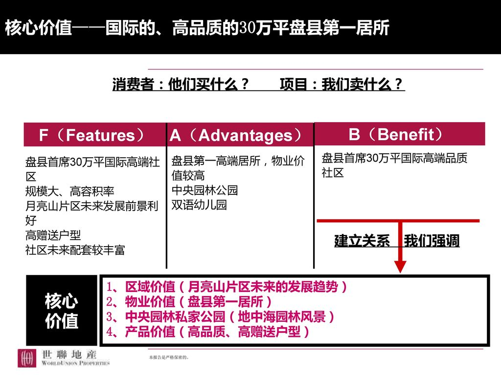 F(Features) A(Advantages) B(Benefit) 核心 价值