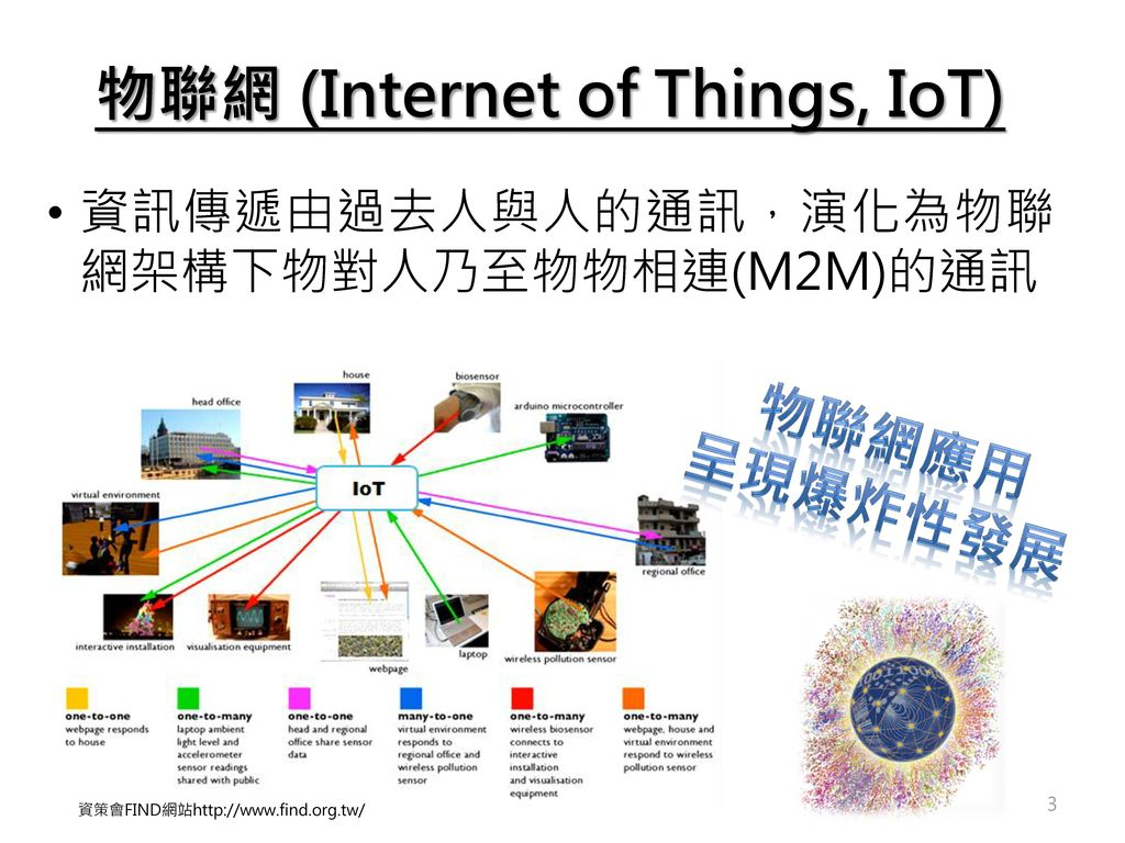 物聯網 (Internet of Things, IoT)