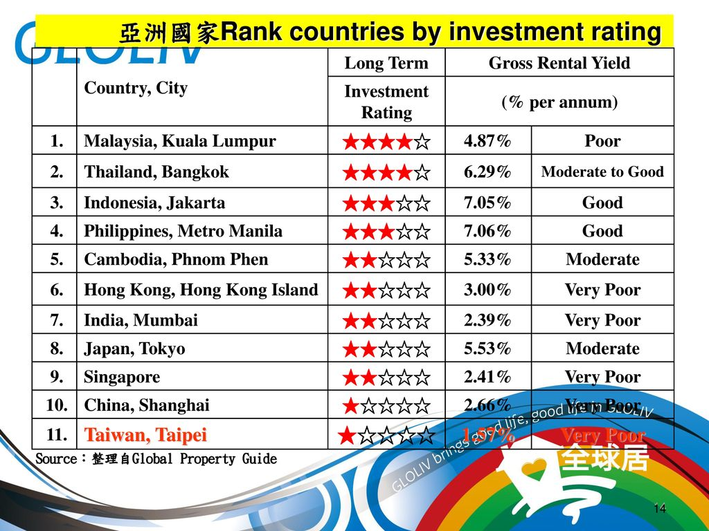 亞洲國家Rank countries by investment rating
